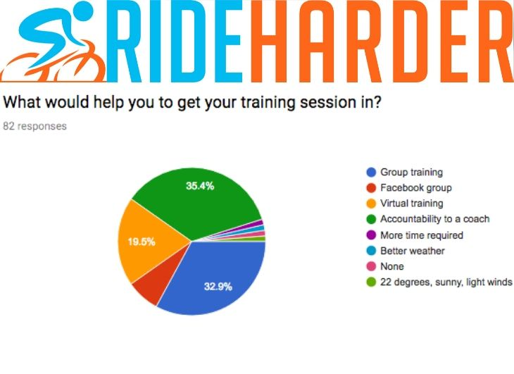 Do you lack the motivation to train? My 5 top tips for getting your training done!